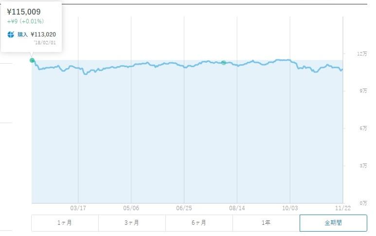 2018年2月1日のウェルスナビのチャート画像