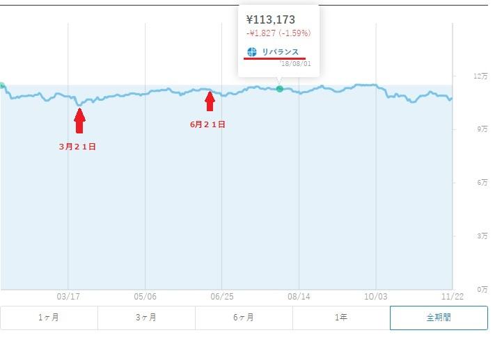 2018年8月1日のウェルスナビのチャート画像