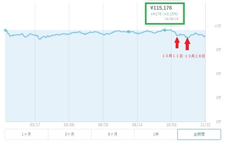 ウェルスナビの9月23日のチャート画像
