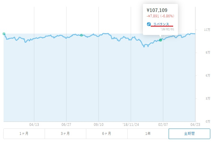 2019年2月1日のウェルスナビのチャート画像