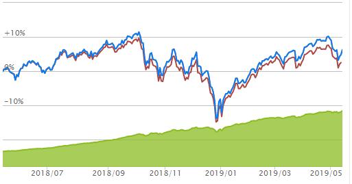 楽天全米株式のチャート