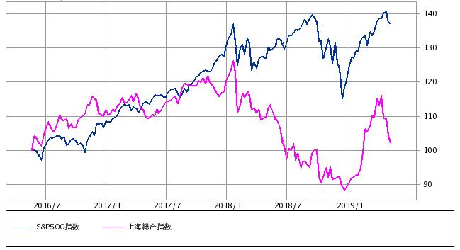 S&P500と上海総合指数の比較チャートの図